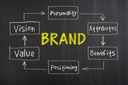 Brand Development Process