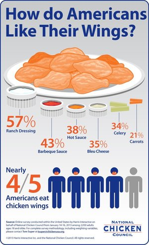 NCC Chicken Wing Infographic