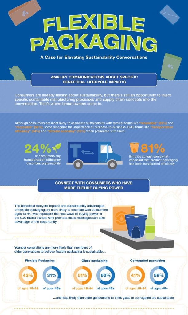 Flexible Packaging Association Infographic